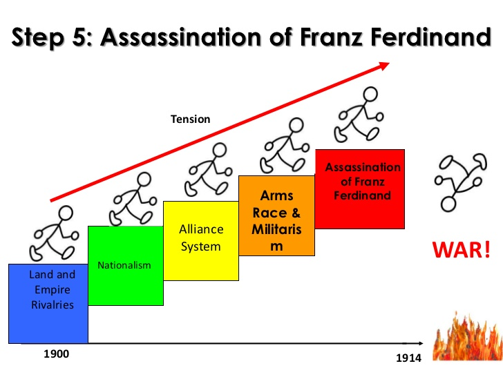 world war i causes Although the assassination of austrian archduke franz ferdinand is cited as the main cause that thrust the world into war, many causes and events led up to world war i some of the secondary causes include the mutual defense alliances in place at the time, nationalism, imperialism and militarism.